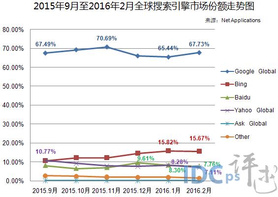 2015年9月至2016年2月全球搜索引擎市场份额走势图