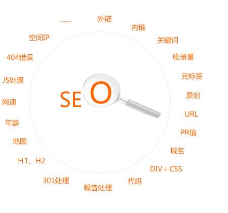 如何分析网站关键词的难易程度?